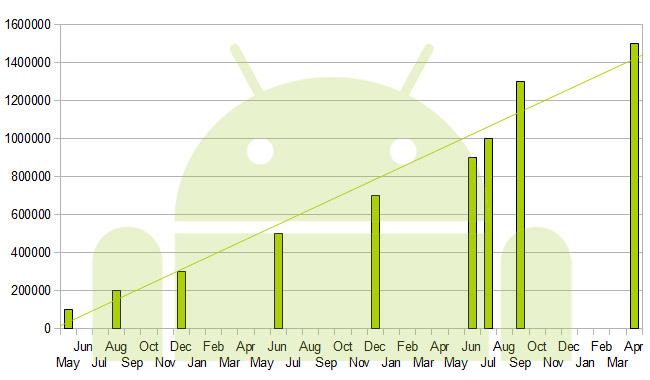 1.5.millioner Android aktiveringer per dag