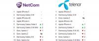 Salgsstatistikken for Telenor og Netcom i mars 2013
