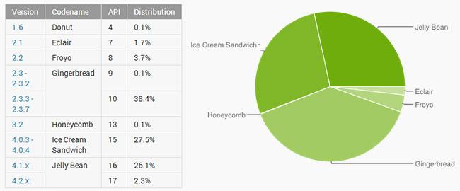 Fordeling av Android versjoner april 2013