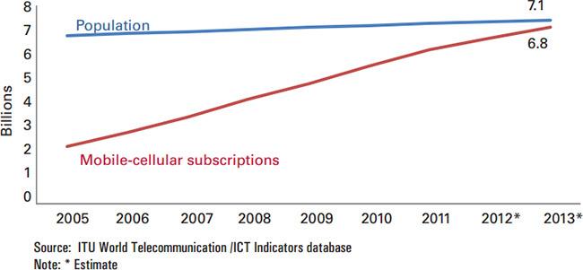 Antall mobilabonnenter globalt