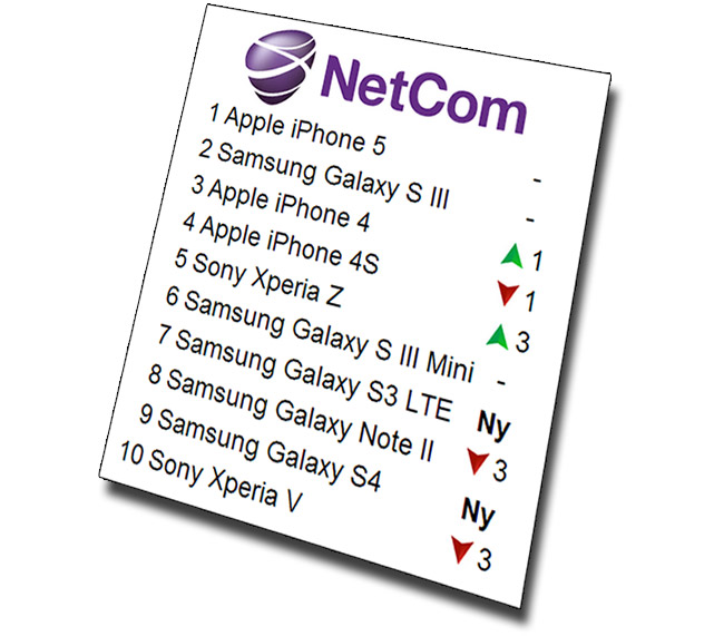 iPhone 5 solgte mest host Netcom i april
