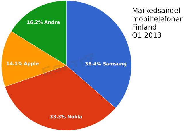 Samsung selger beder en Nokia i Finland