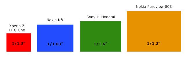 Sony Xperia i1 Honami bildesensor størrelse