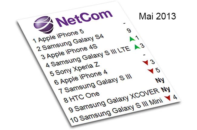Netcom sin toppliste for mai 2013