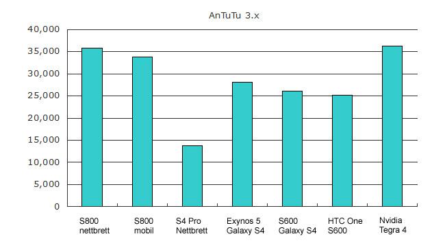 Qualcomm Snapdragon 800 vs 600 vs Nvidia Tegra 4 antutu