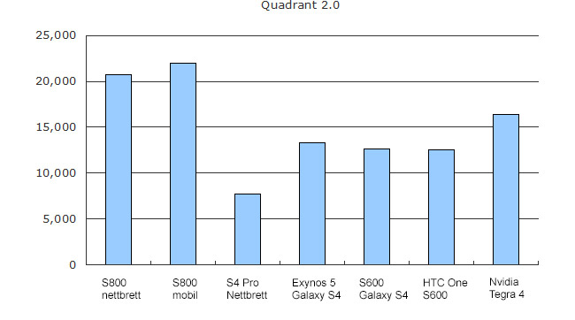 Qualcomm Snapdragon 800 vs 600 vs Nvidia Tegra 4