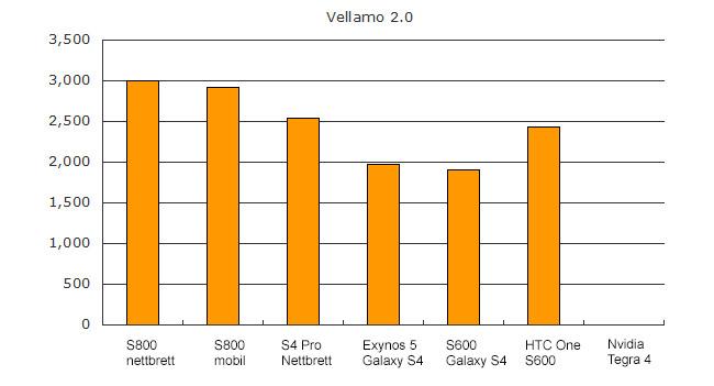 Qualcomm Snapdragon 800 vs 600 vs Nvidia Tegra 4 vellamo