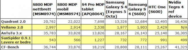 Qualcomm Snapdragon 800 ytelsestest benchmark results